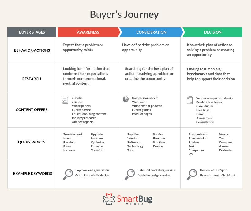 buyers-journey-blogasset