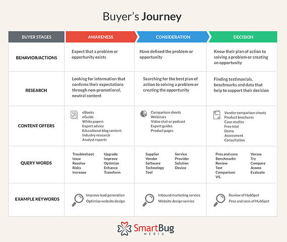 buyers-journey-blogasset
