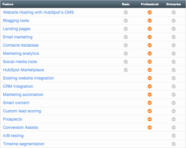 HubSpot Product Features vs Infusionsoft resized 600