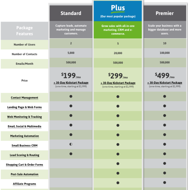 Infusionsoft product features vs HubSpot resized 600