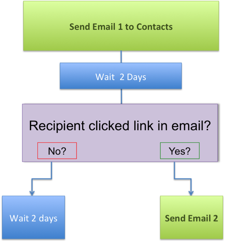 email_marketing_automation_example