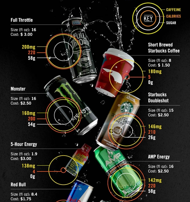 Caffeinated Beverages Infographic