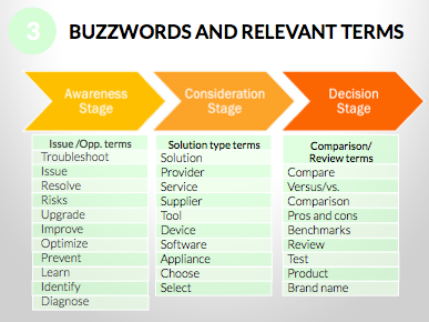 buzzwords_and_relevant_terms_buyers_journey.png
