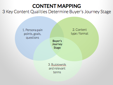 content_mapping_venn_diagram_buyers_journey.png