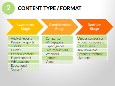 content_type_or_format_in_the_buyers_journey.png