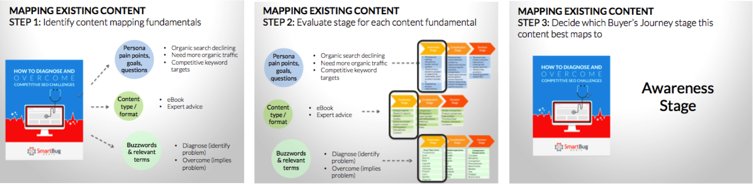 mapping_content_to_buyers_journey_example.png