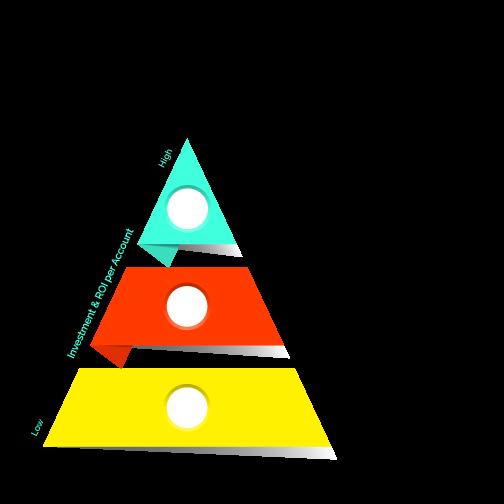 ABM inbound PP sigstr ABMPyramid-Chapter-2