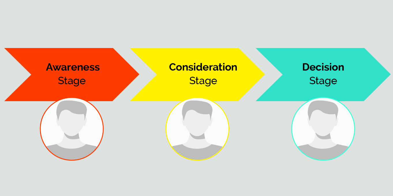 buyer's journey stages graphic