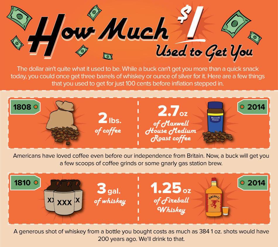$1 Infographic