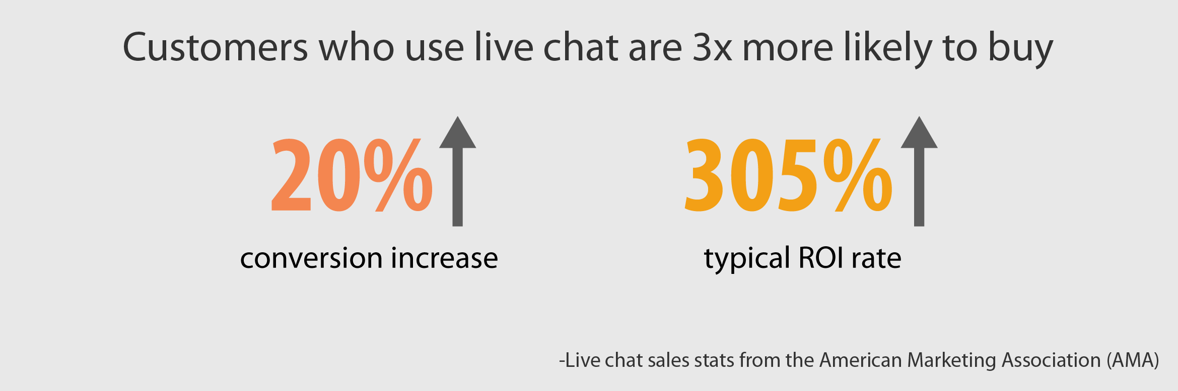 Live chat stats from the American Marketing Association