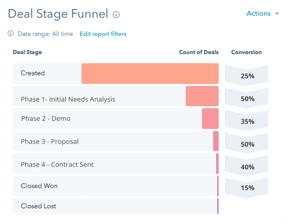 HubSpot deal stage funnel for sales enablement strategy
