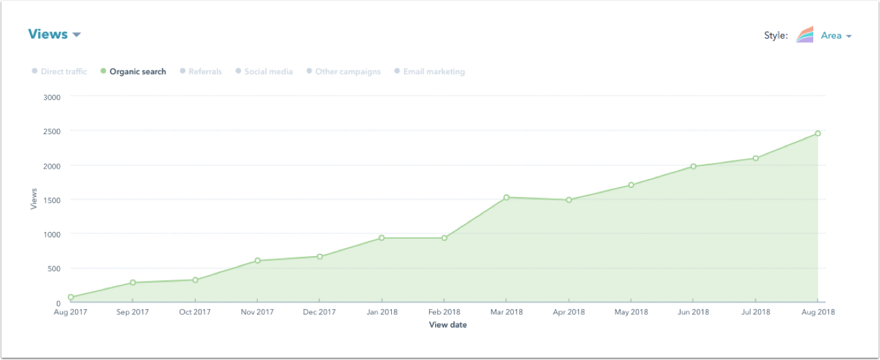 graph showing website visits