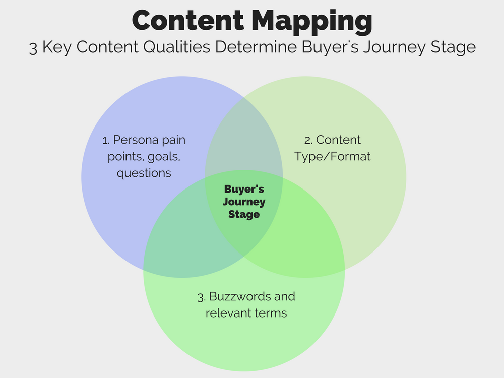 Buyer's Journey Stage.png