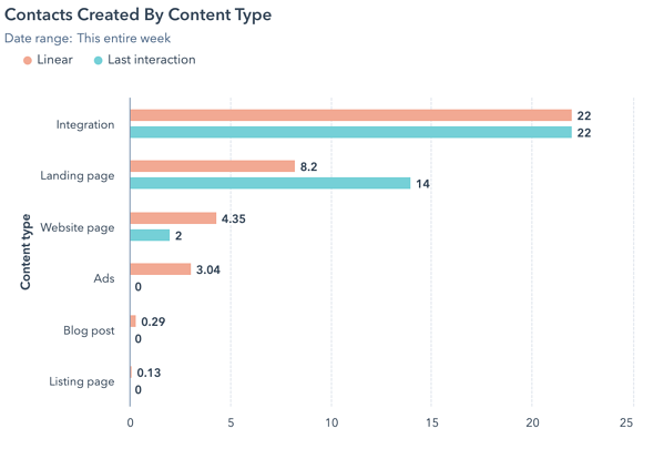 Contacts Created by Content Type