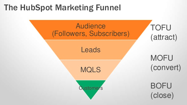 HUBSPOT MARKETING FUNNEL.png