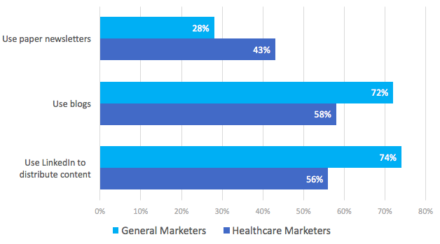Healthcare-marketing-chart.png