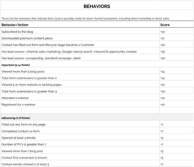 Lead Scoring for Behaviors