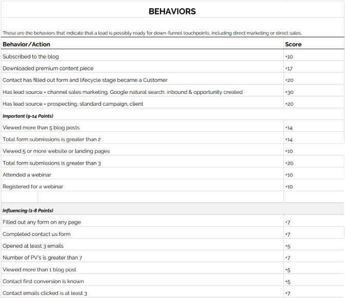 Lead Scoring for Behaviors