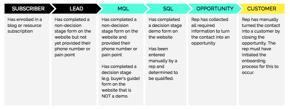 Handing Leads Off to Sales & the MQL vs SQL Difference