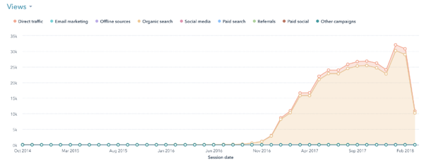 blog views graph in HubSpot