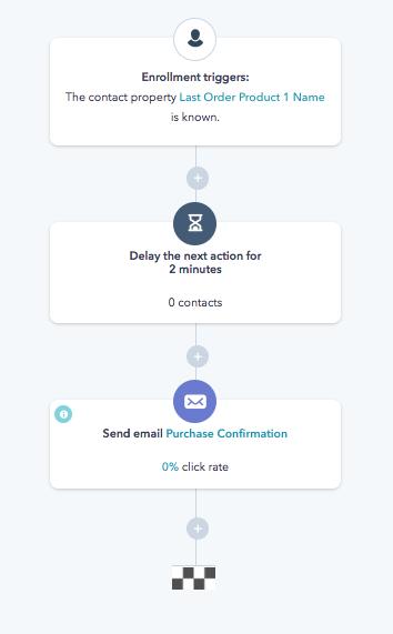 HubSpot workflow