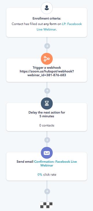 workflow hubspot zoom webinar blog