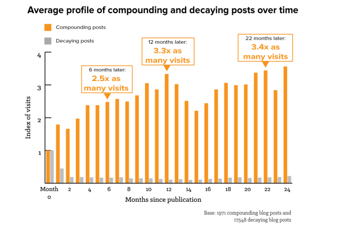 HubSpot_Compounding_Blog_Posts.png