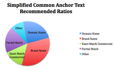 anchor_text_recommendations_organic_search_tips.png