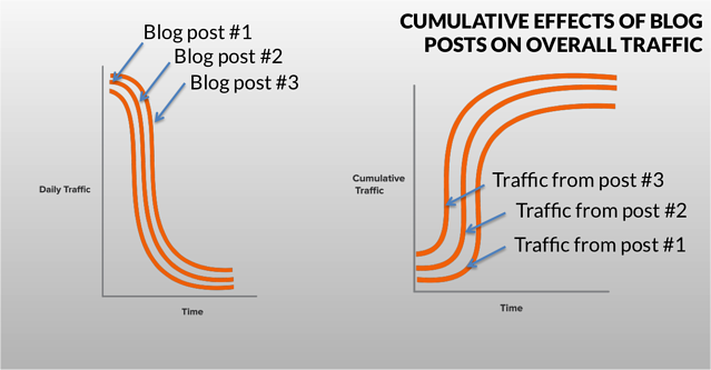 organic_traffic_tips_blog_post.png