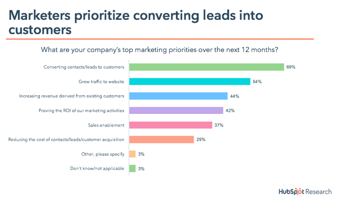 Graph of company's top marketing priorities