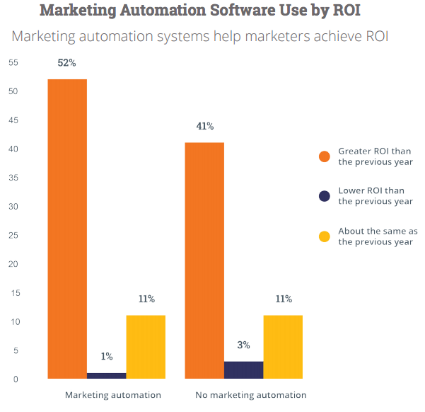 marketing-automation-ROI.png