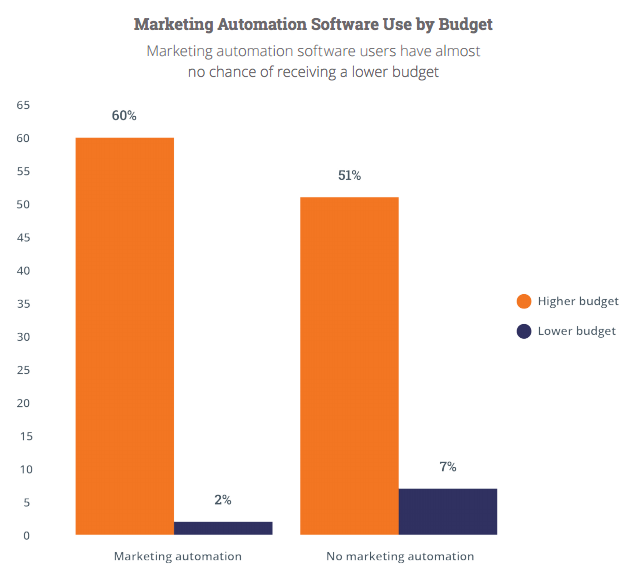marketing-automation-budget.png