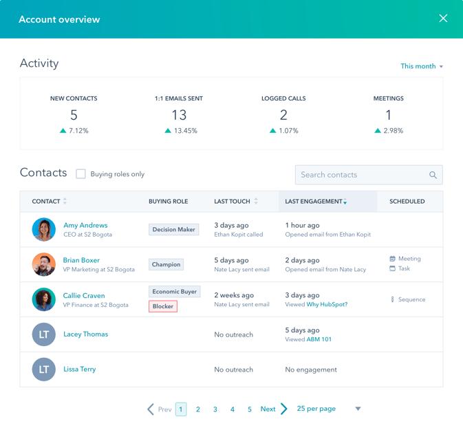HubSpot ABM Account Overview