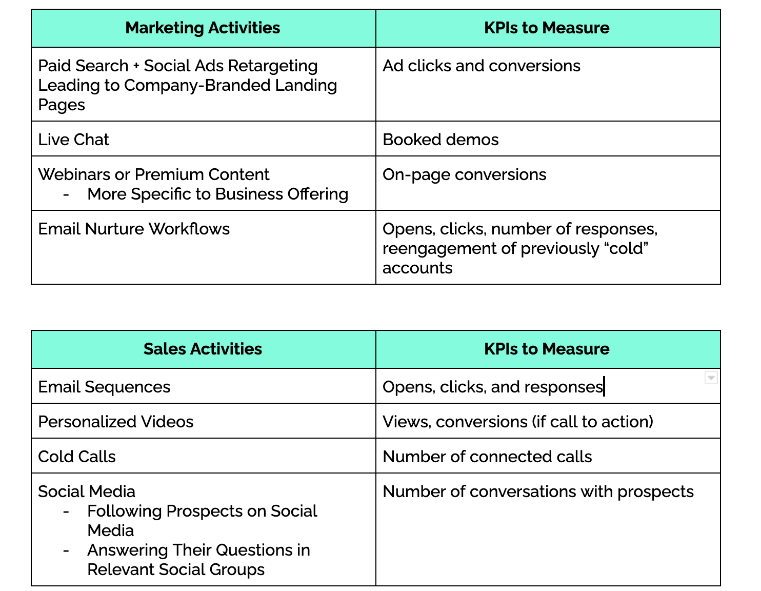 Middle-of-Funnel Tactics and Metrics