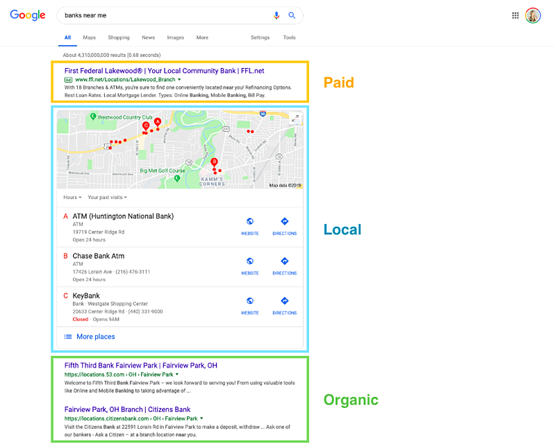 Paid Organic and Local Search Results - Why Local SEO Is Essential for Financial Companies