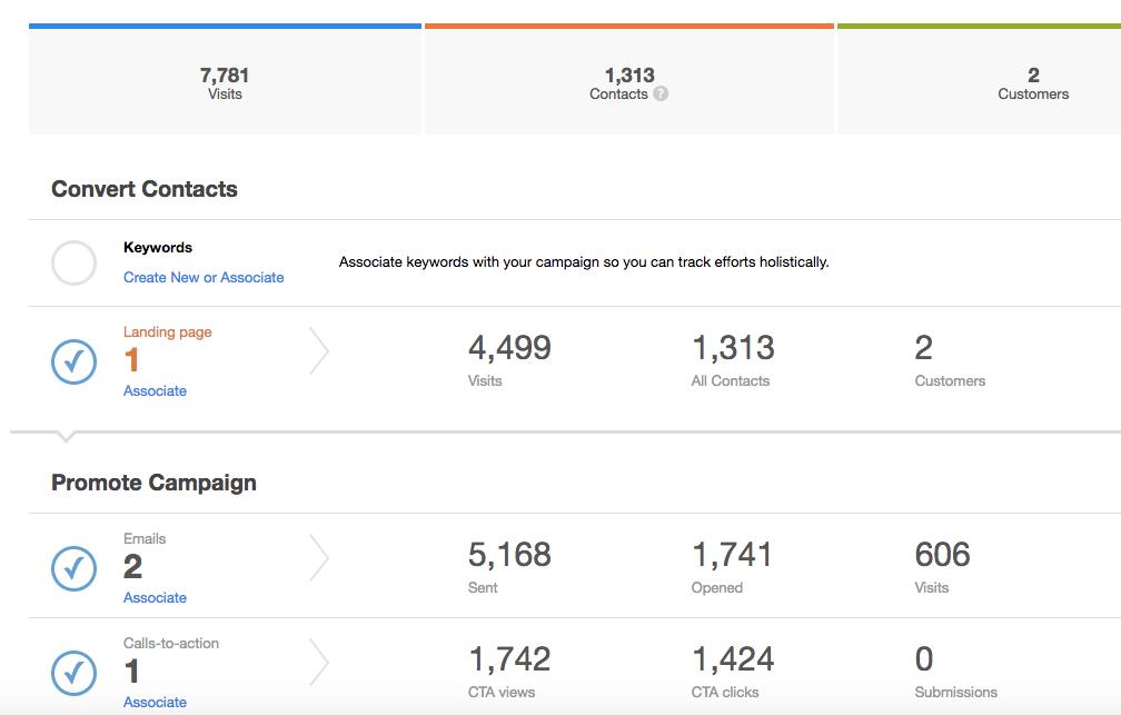 Campaign Attribution in Hubspot I2