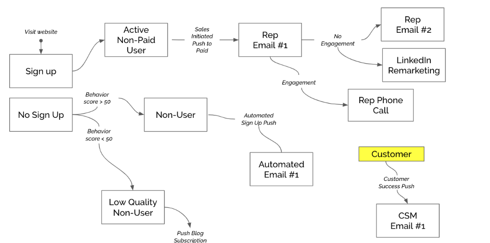 Clearly Mapped Customer Journey