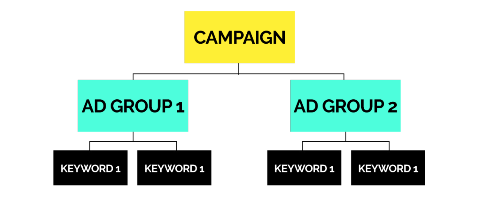 Adgroup Flow Chart