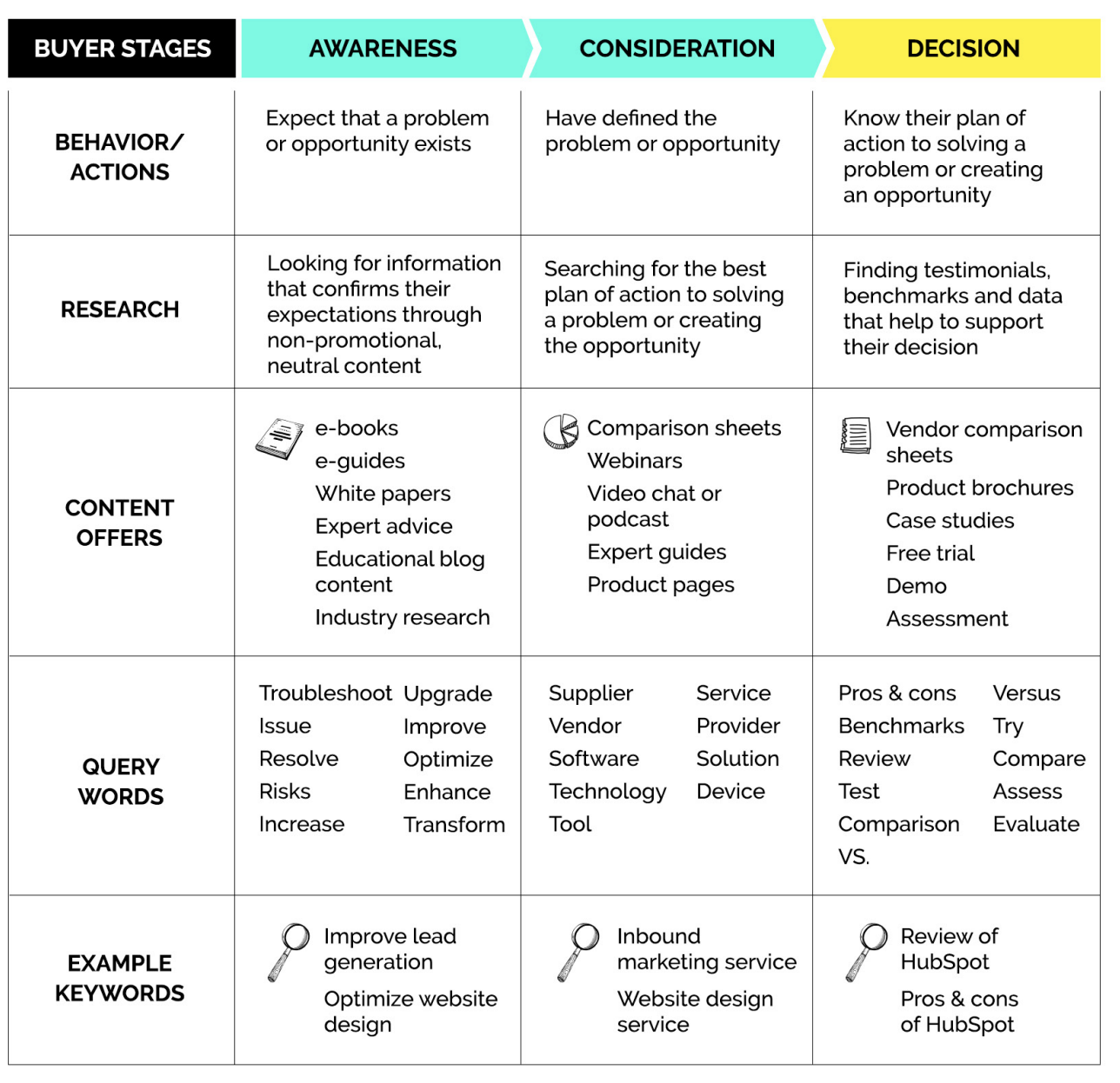 buyer's journey | SmartBug Media