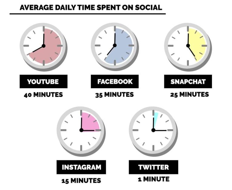 TimeSpentOnSocial.jpeg