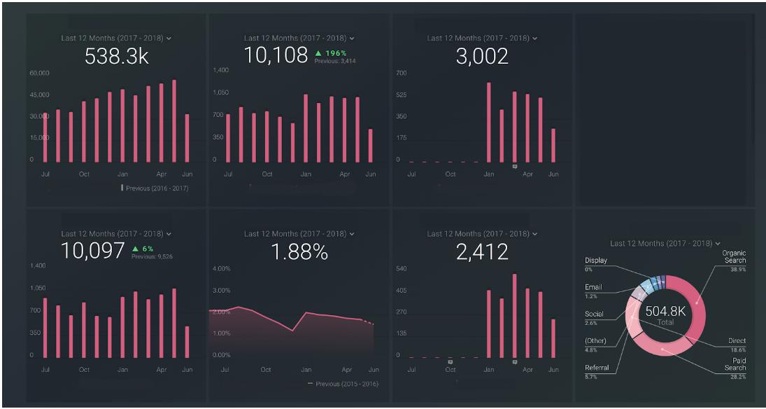 Example community dashboard