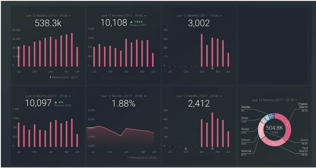 Example community dashboard