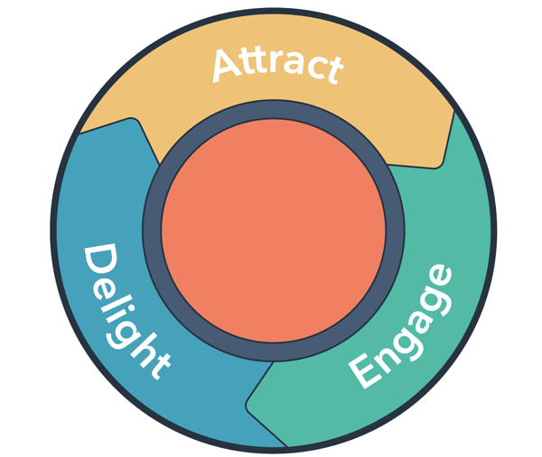 attract-engage-delight-graphic