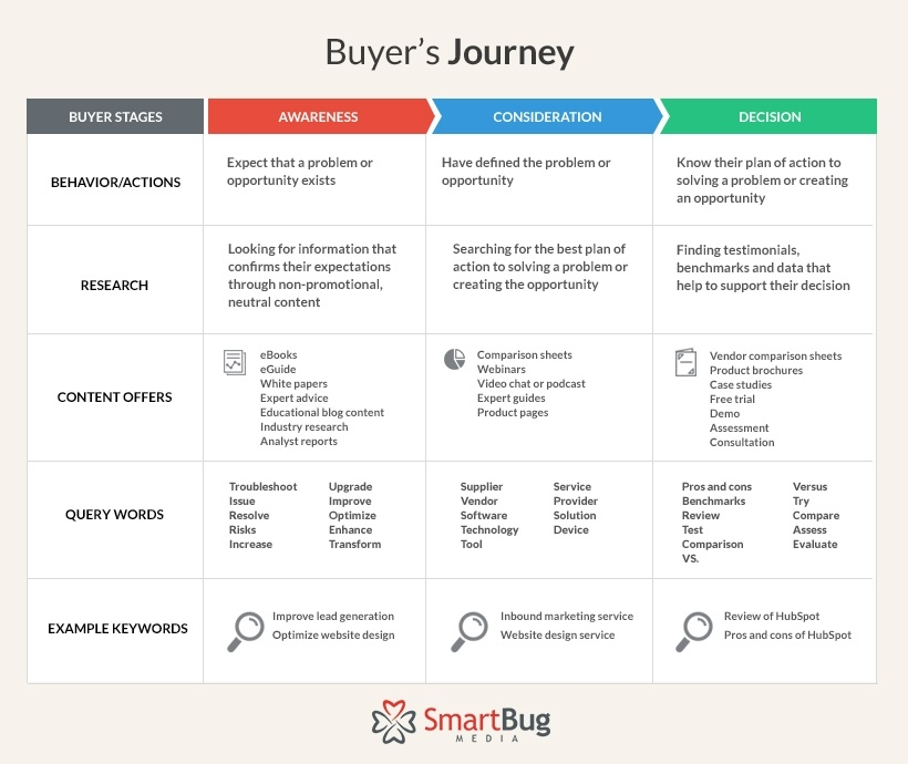 buyers-journey-ux-personas-mapping.jpg