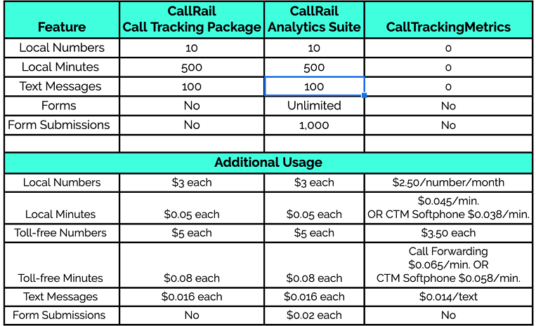 callrail-pricing-packages