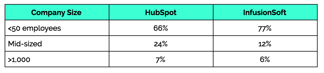 hubspot-infusionsoft-customer-size