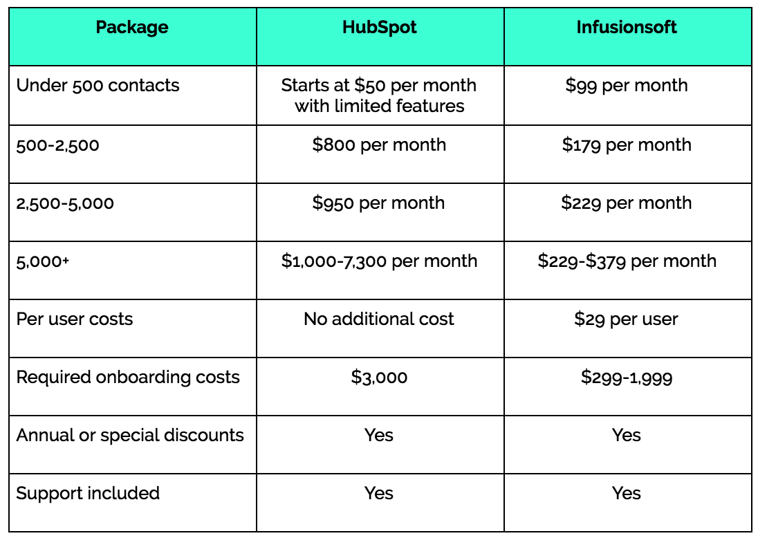 hubspot-infusionsoft-pricing