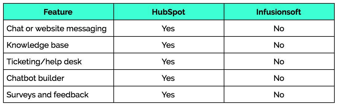 hubspot-infusionsoft-service-support