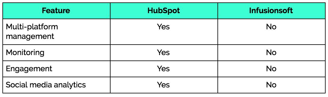hubspot-infusionsoft-social