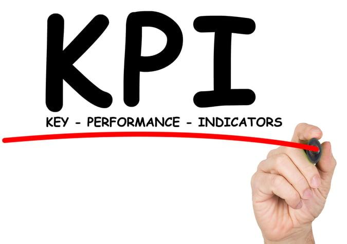 Inbound KPIs